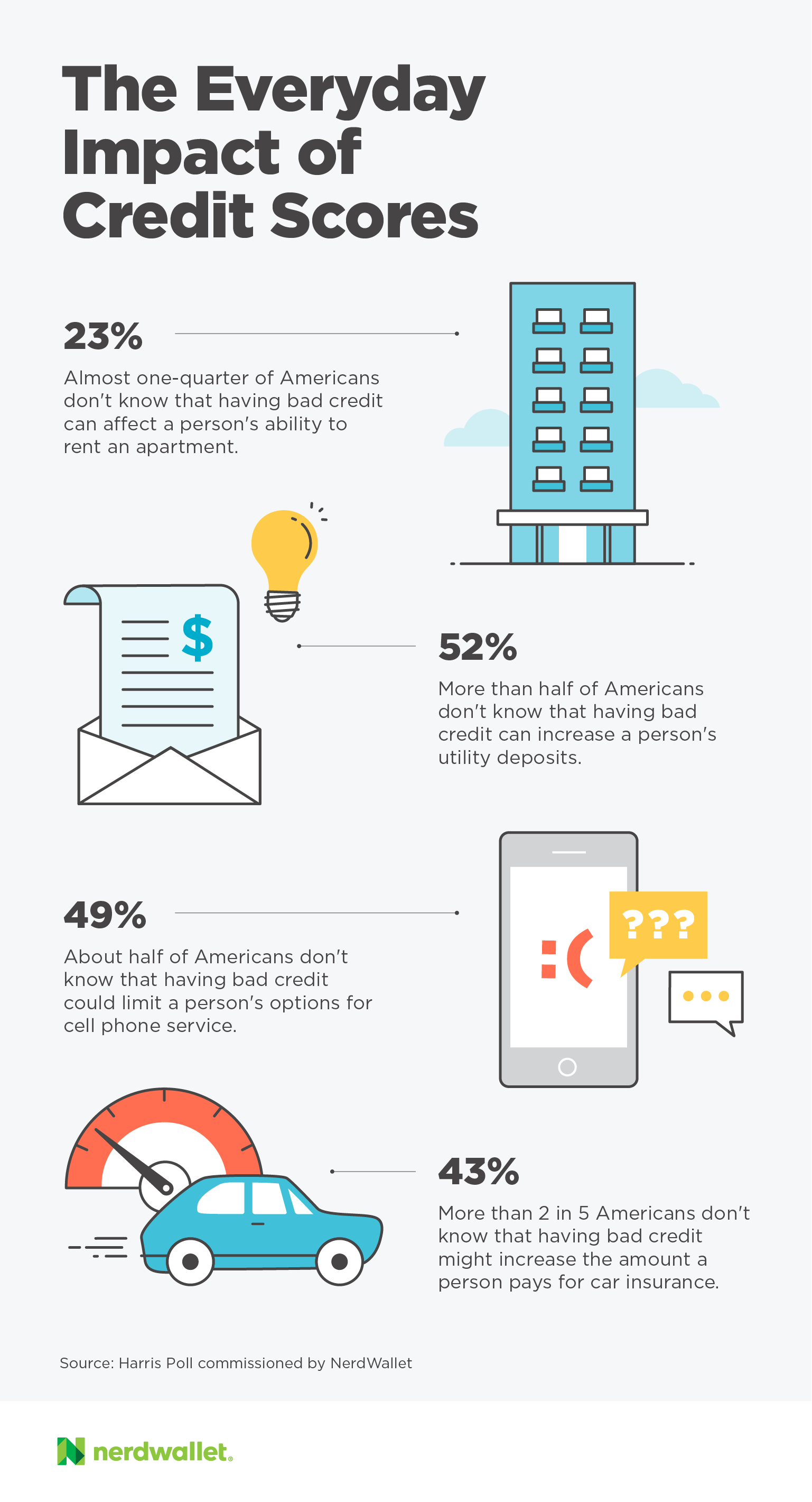 NerdWallet Infographic